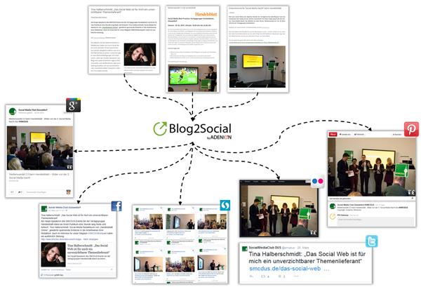 Verbreitung mit Blog2Social Beispiele