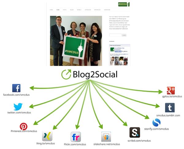 Blog2Social Verbreitung der Blogbeiträge in den Social Media
