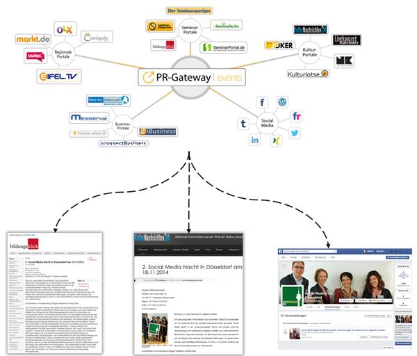 PR-Gateway Events Verbreitung auf kostenlosen Presseportalen