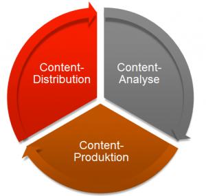 Content Marketing Strategie