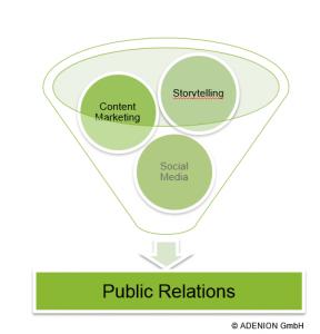 Content Marketing, Storytelling und Social Media als neue PR Trends