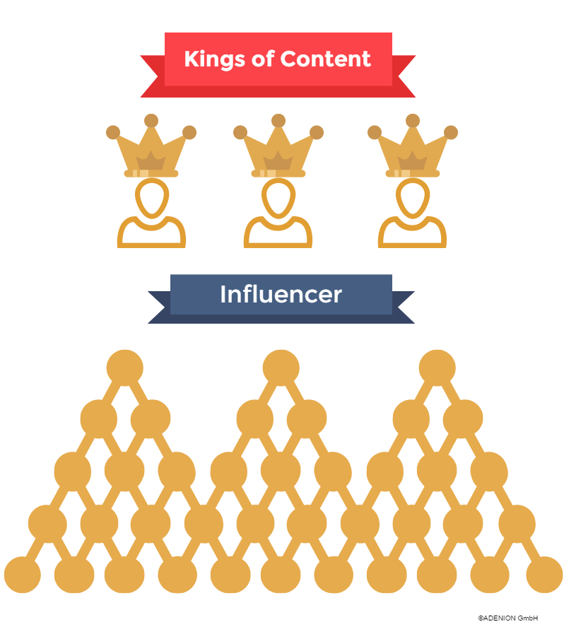 Influencer The New Kings of Content