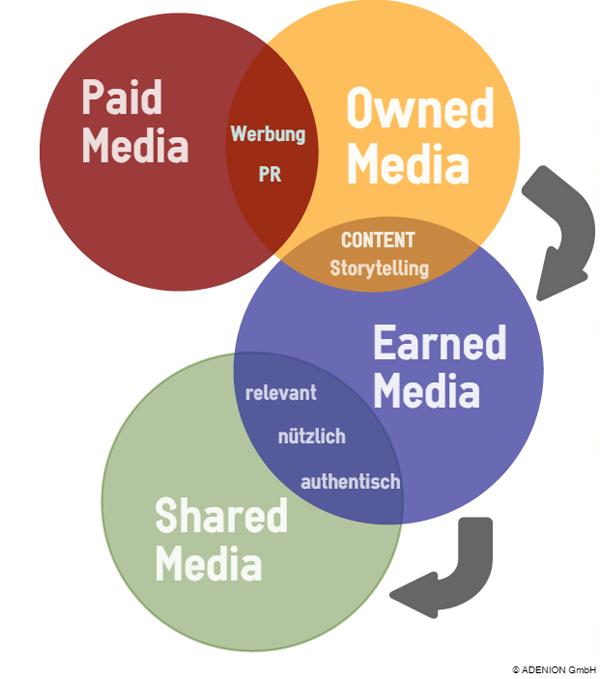 Media Typen