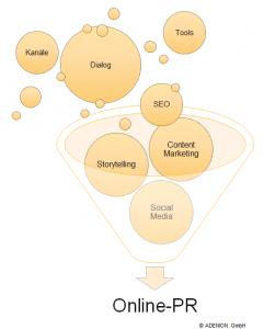 Content Marketing und PR erfordert kombinierte Kompetenzen
