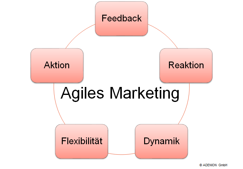 Agiles Marketing