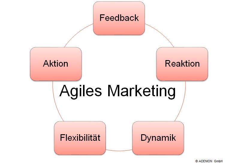 Agiles Marketing