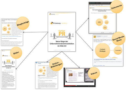 Beispiel-Kampagne Leitfaden Content PR
