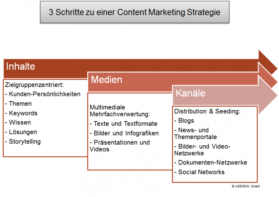 3 Schritte zu einer Content Marketing Strategie