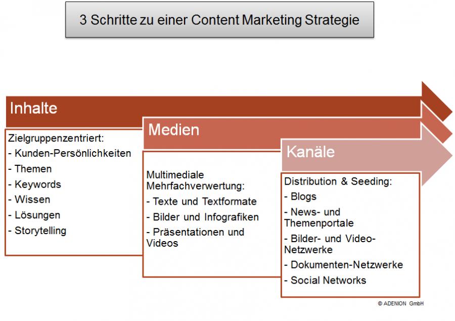 3 Schritte zu einer Content Marketing Strategie