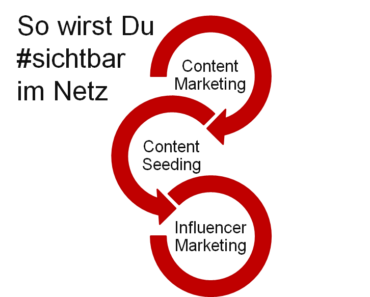 Content Marketing + Content Seeding + Influencer Marketing