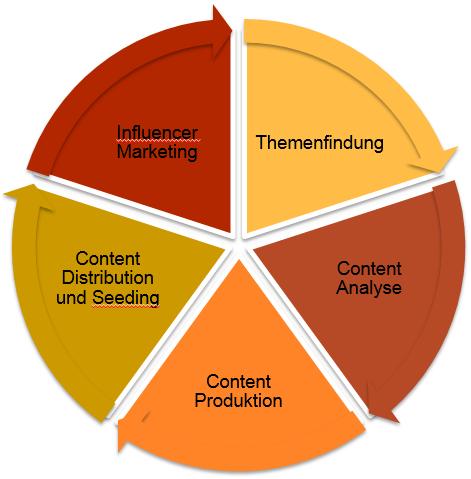 5 Schritte zu einer erfolgreichen Content Marketing Strategie