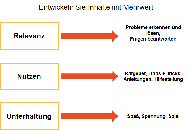 Content Marketing Themenentwicklung