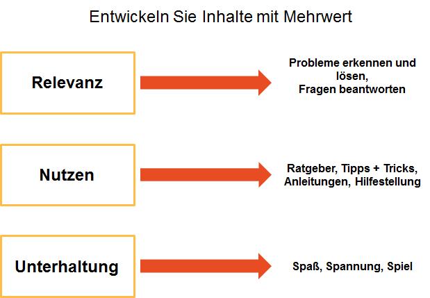 Content Marketing Themenentwicklung