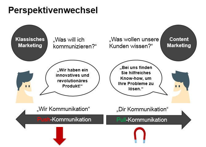 Perspektivenwechsel im Content Marketing pull statt push