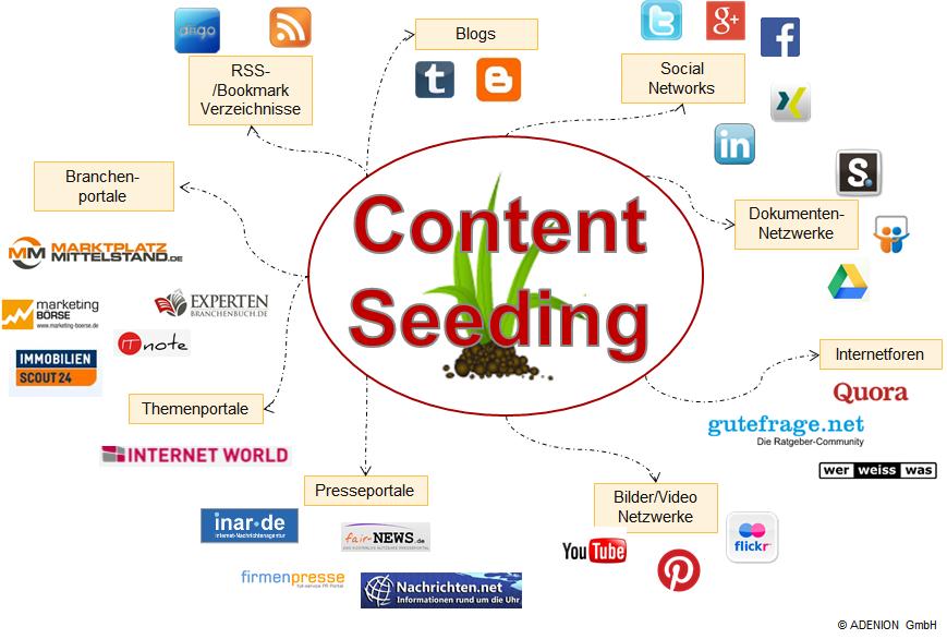 Content Seeding Verteilen Sie ihre Medien über viele verschiedene Medienkanäle