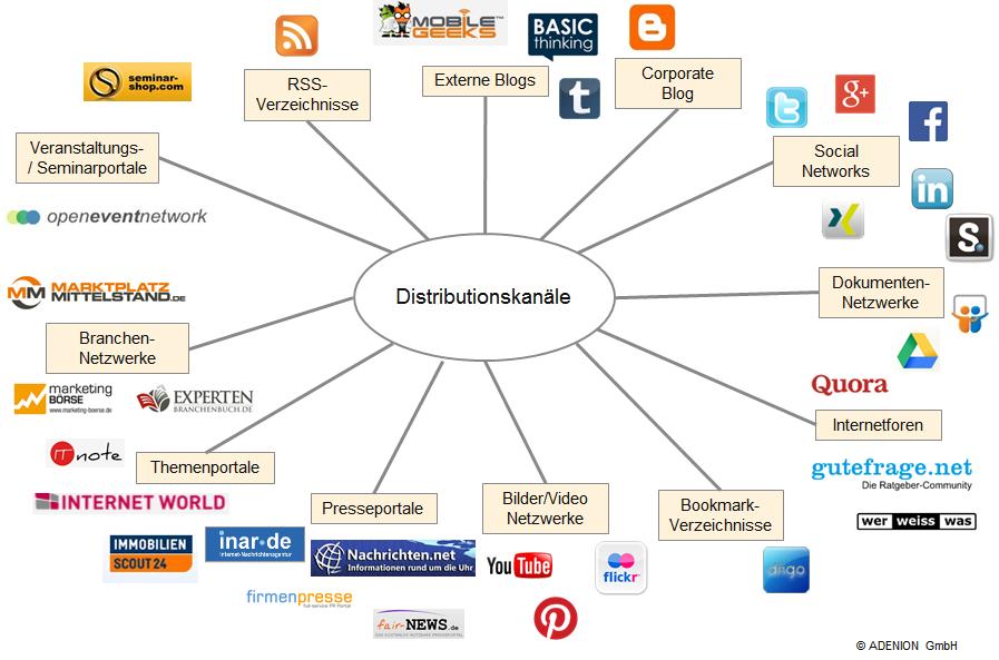 Distributionskanäle für das Content Seeding Verteilen Sie ihre Medien über viele verschiedene Medienkanäle