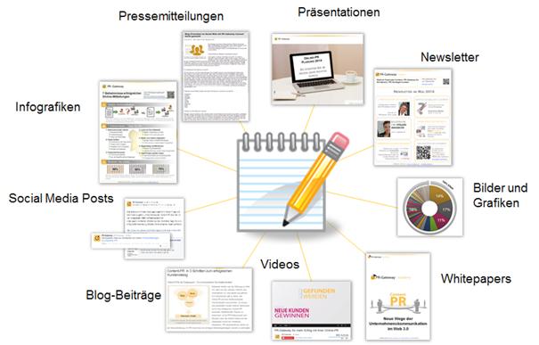 Medienplanung und Medienproduktion - Nutzen Sie die Vielfalt der Medien