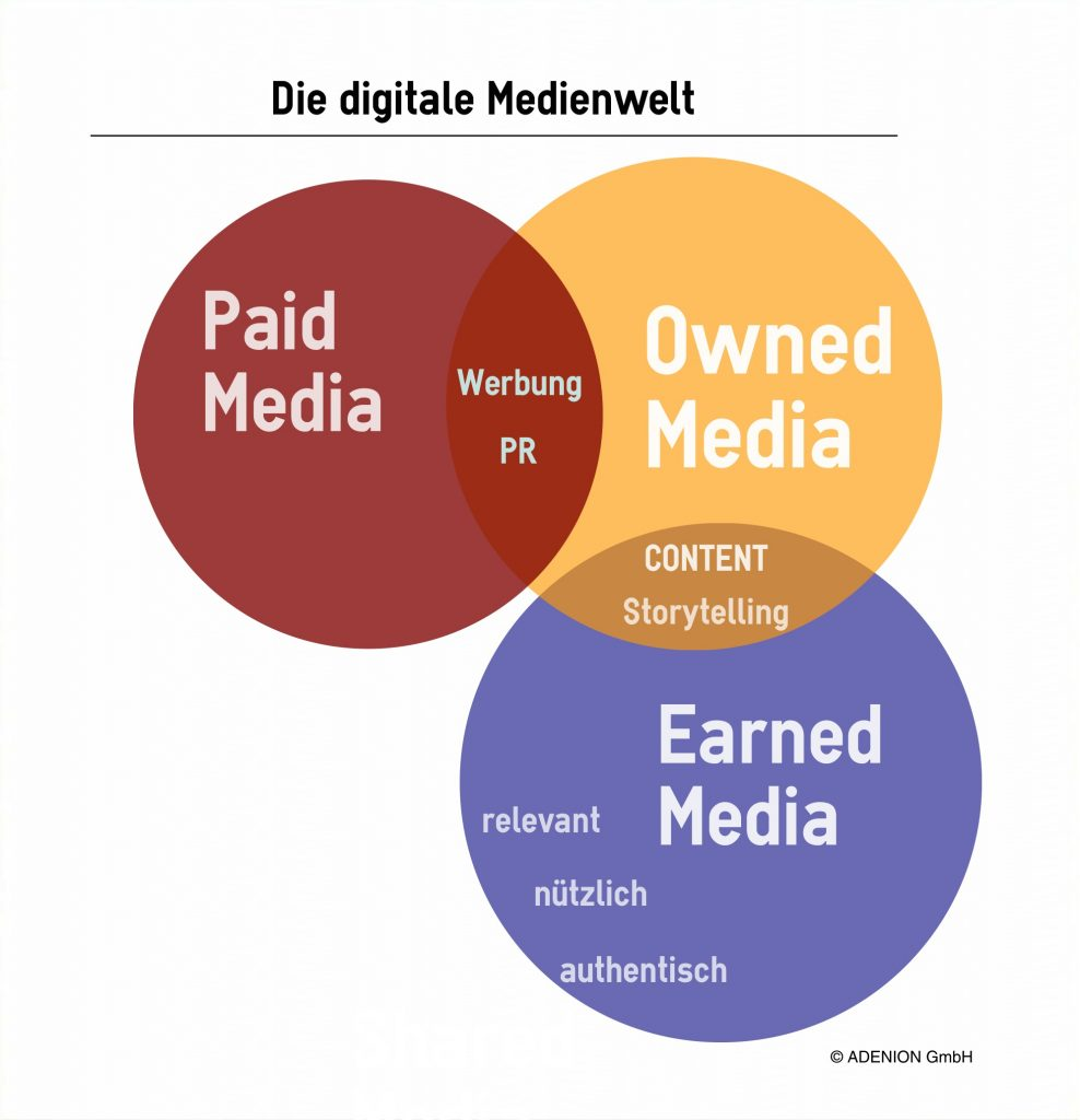 Digitale Medienwelt: Paid, Owned, Eaned