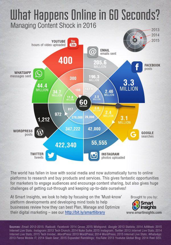 Content Marketing Studie: Content Strategie oder Content Shock: Wieviel Content in 60 Sekunden auf uns einrauscht