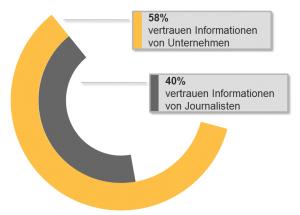 Edelman Trustbarometer Vertrauen in Informationen