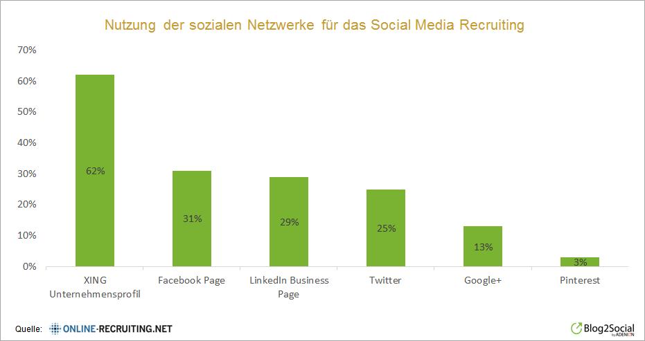 Nutzung der sozialen Netzwerke fuer das Social Media Recruiting