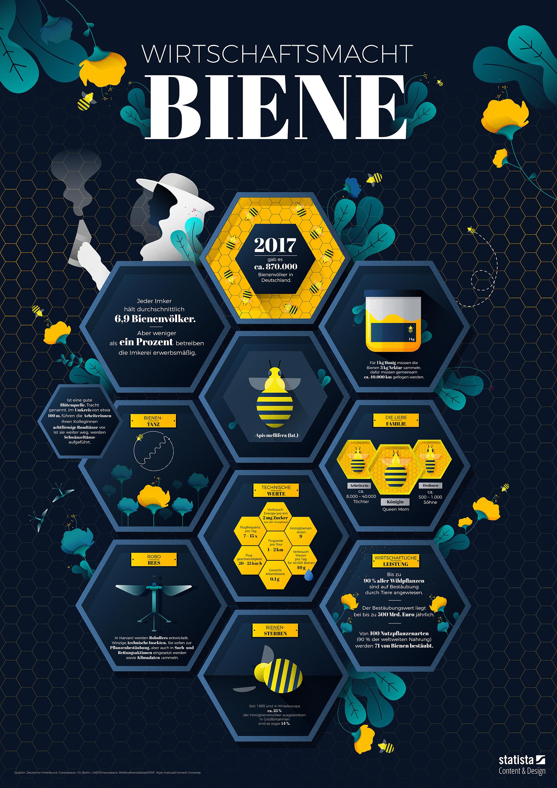 Wirtschaftsmacht Bienen, https://de.statista.com/infografik/13843/wirtschaftsmacht-bienen/